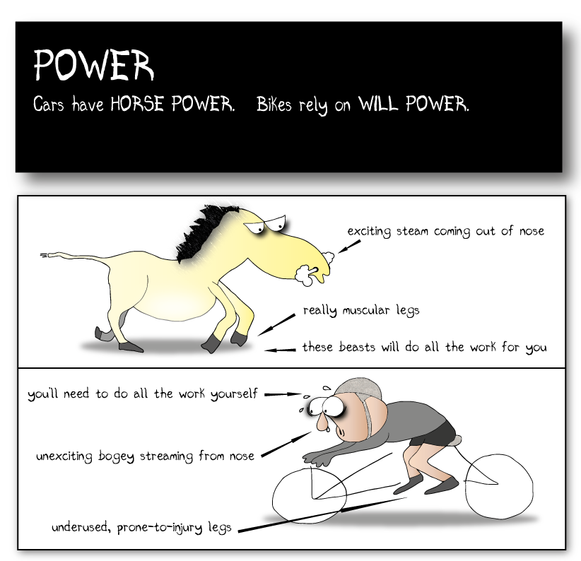 "POWER Cars have HORSE Power. Bikes rely on WILL power Picture of horse with labels: ""really muscular legs"", ""very exciting steam coming out of nose"", ""these beasts will do all the work for you"". Picture of a cyclist on a bike with labels: ""unexciting bogey streaming from nose"", ""2 underused, prone-to-injury legs"", ""you will need to do all the work yourself"""