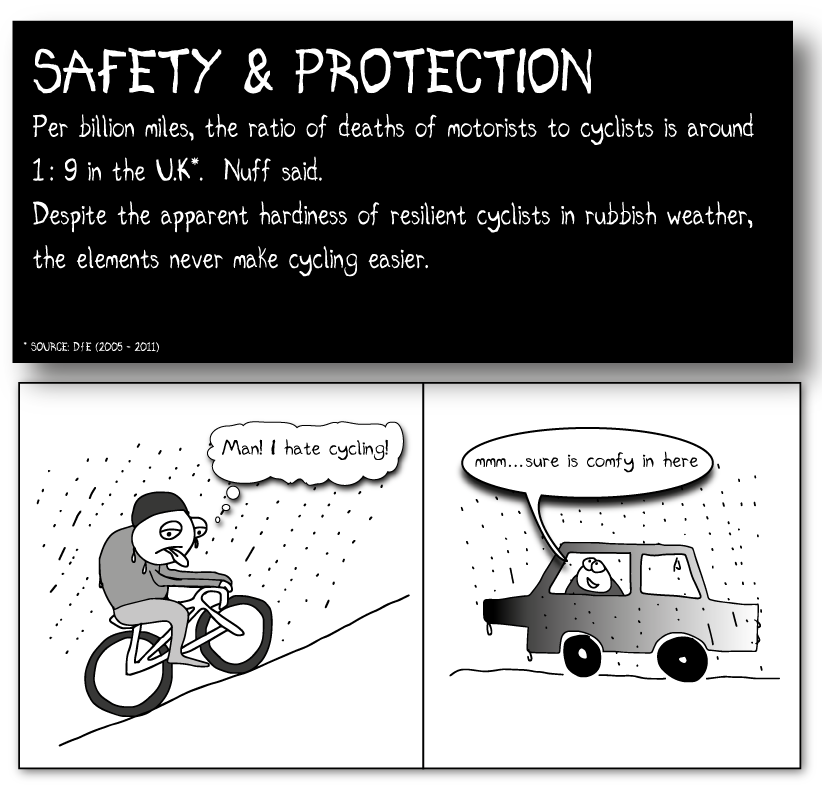 "SAFETY & PROTECTION Per billion miles, the ratio of deaths of motorists to cyclists is 1: 9 in the U.K. Nuff said. Despite the apparent hardiness of resilient cyclists in rubbish weather, the elements never make cycling easier. Someone in a car with ran outside: ""sure feels comfy in here out of the rain"" Someone going up a hill in the rain, grimacing: ""god I hate cycling"" Source: DfT (2005-2011)"