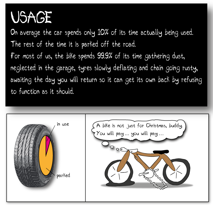 USAGE On average the car spends only 10% of its time actually being used. The rest of the time it is parked off the road. On average the bike spends 99.9% of its time gathering dust, neglected and pining for your company in the garage, tyres slowly deflating and chain going rusty, awaiting the day you will return so it can get its own back by refusing to function as it should.