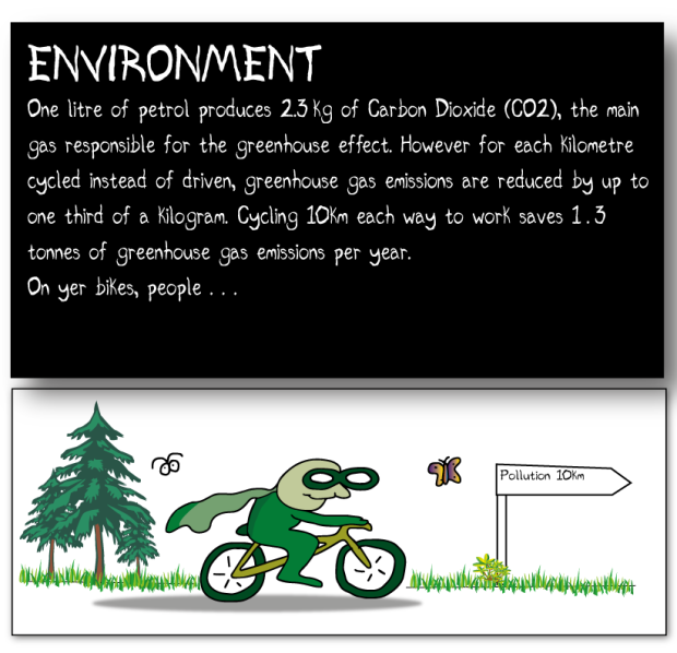 THE ENVIRONMENT One litre of petrol produces 2.3kg of Carbon Dioxide (CO2), the main gas responsible for the greenhouse effect; but for each kilometre cycled instead of driven, greenhouse gas emissions are reduced by up to one third of a kilogram. Cycling 10km each way to work saves 1.3 tonnes of greenhouse gas emissions per year. On yer bikes, people...